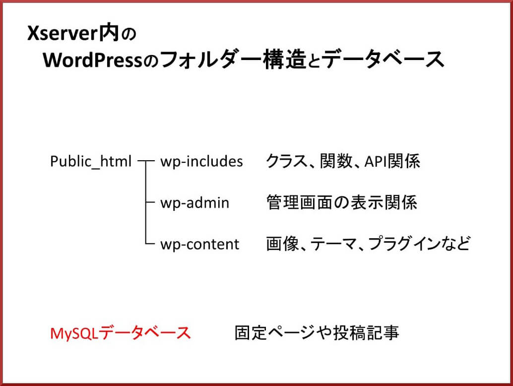 Xserver内のWordPressのフォルダー構造