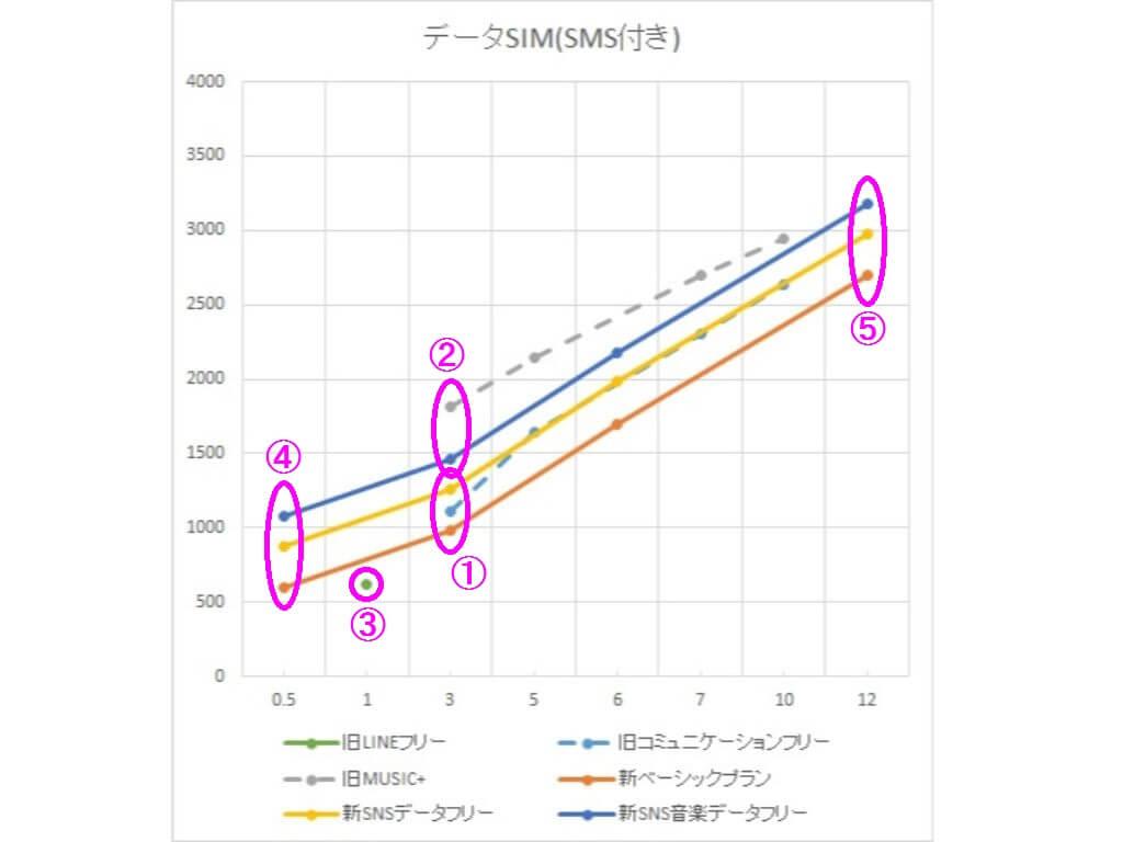 LINEモバイル データSIM料金