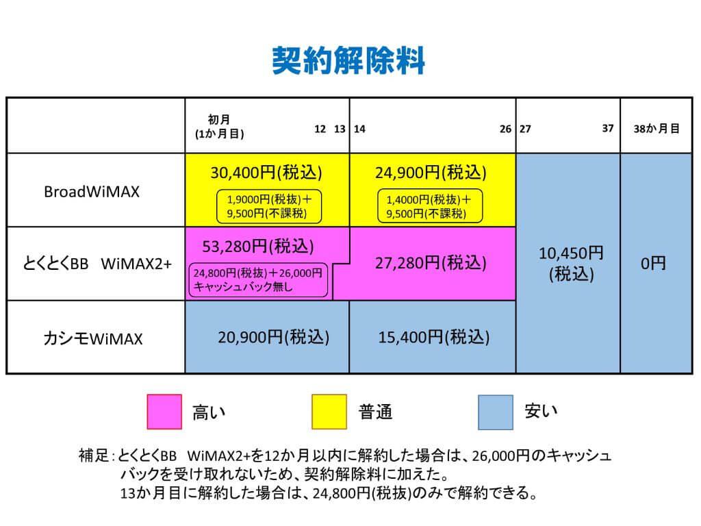 WiMAX契約解除料比較