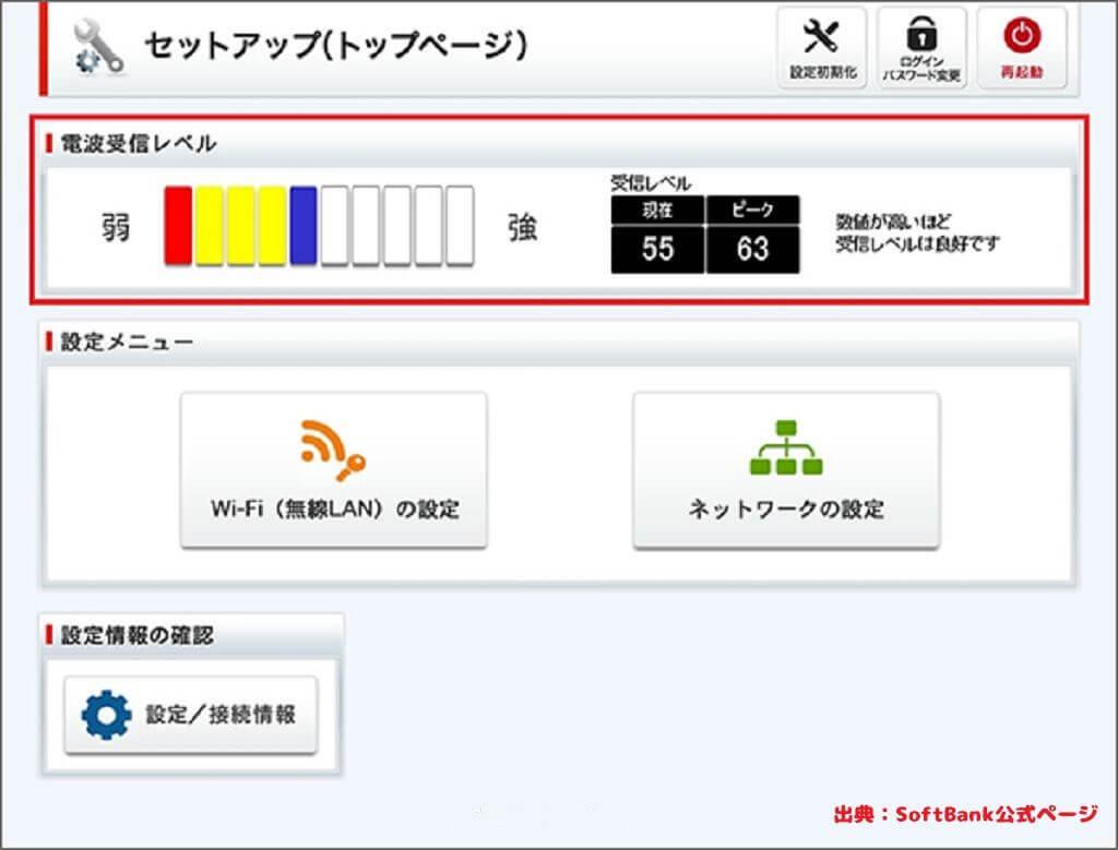 SoftBank Air 電波受信レベル