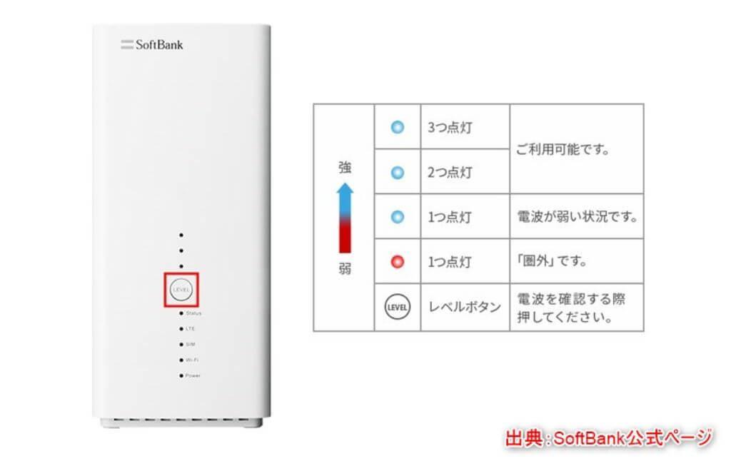 SoftBank Air 受信レベルランプ