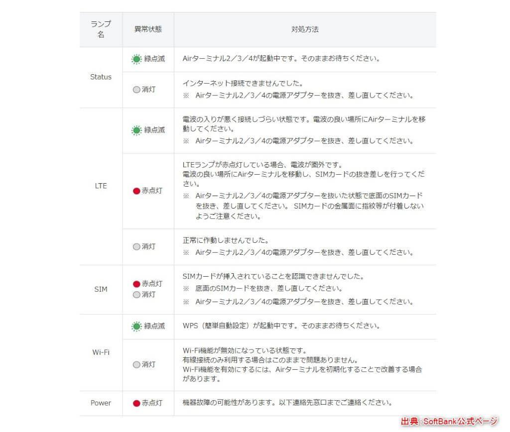 SoftBank Air ランプの詳細説明