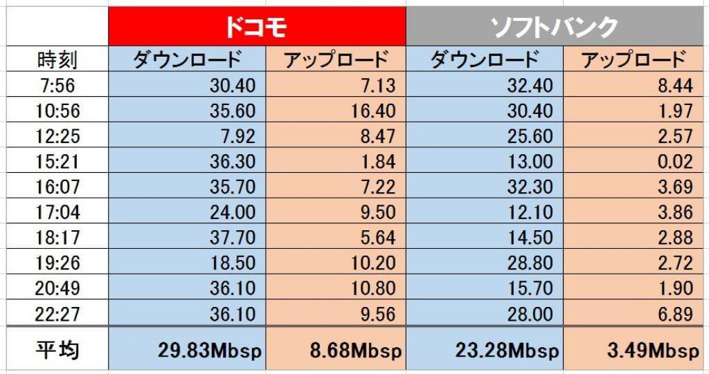 nuroモバイルのドコモ回線とソフトバンク回線のスピードテスト結果