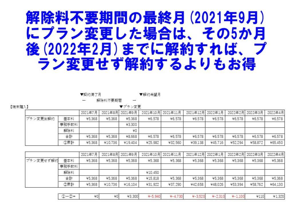 SoftBankAirプラン変更した方がお得な場合