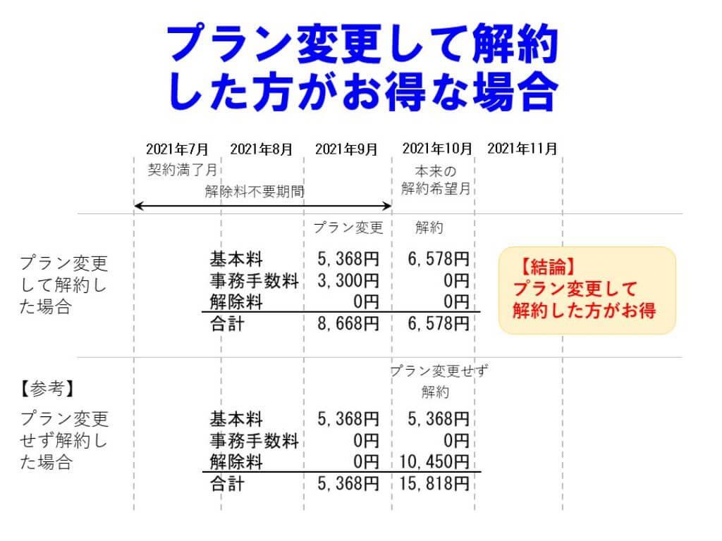SoftBankAir契約期間なしプランがお得な場合
