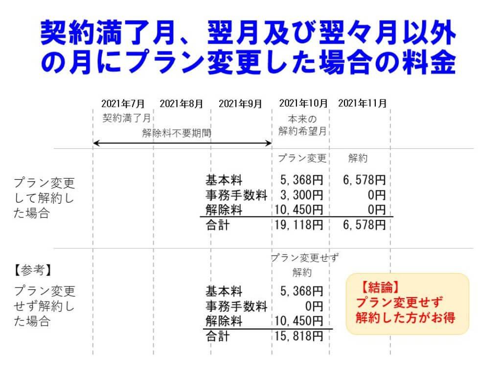 SoftBankAirプラン変更せず解約した方がお得